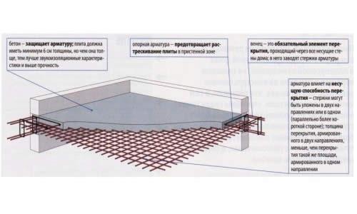 Схема заливки плиты перекрытия