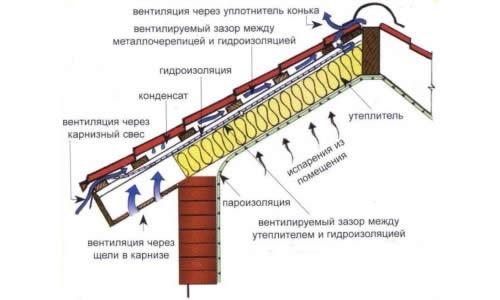 Схема гидро- и пароизоляции крыши