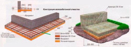 Схема конструкции железобетонной отмостки