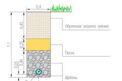 Схема конструктивного разреза дренажной траншеи