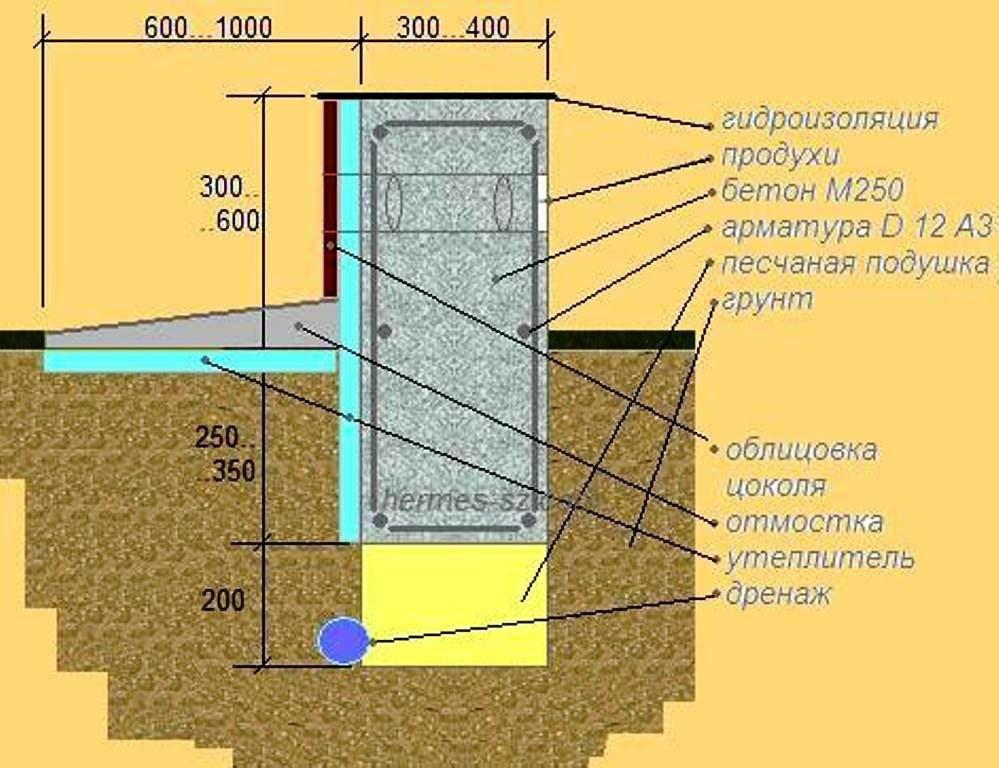 Схема ленточного фундамента для дома из газобетона.