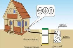 Схема отвода воды в дренажный колодец