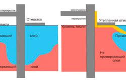 Схема промерзания