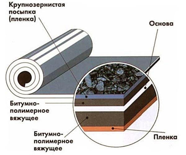 Крепление теплоизоляции к стенке резервуара