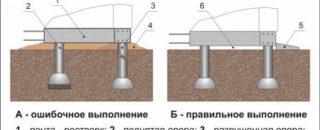 Дома гидроизоляция своими руками подвала