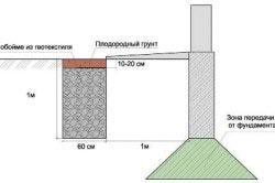 Схема траншеи дренажа