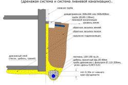 Схема водоотвода фундамента