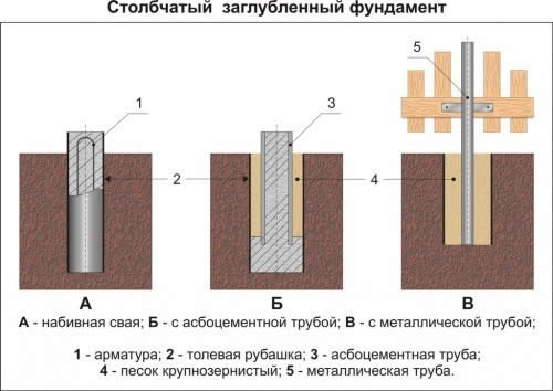 Заглубленный железобетонный фундамент установка плит перекрытий цена