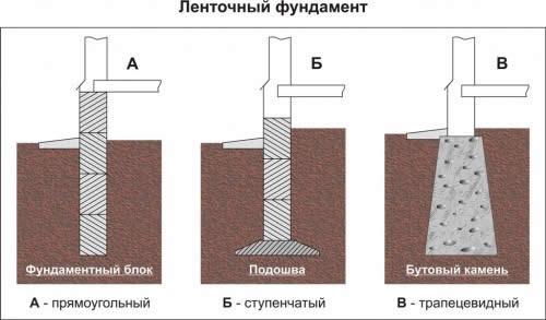 Гидроизоляция домом небольшой под подвал нужна