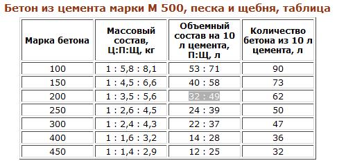 Таблица пропорций бетона фибра для бетона купить в перми