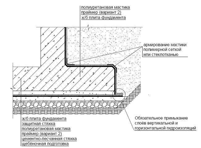 Гидроизоляция фундамента полиуретановой мастикой.