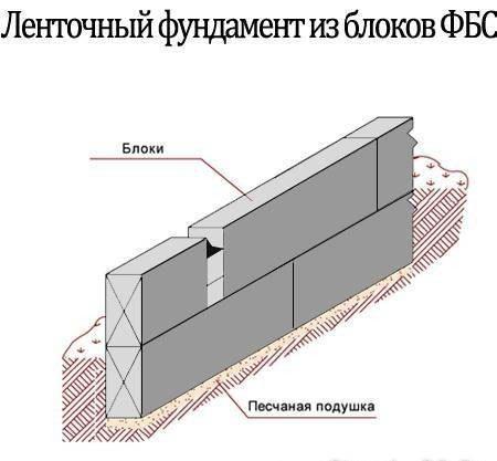 Асинхронный электродвигатель в качестве Схема укладки блоков на фундамент