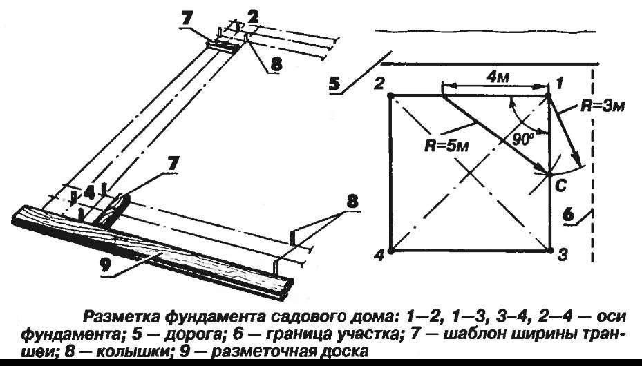 Как сделать фундамент под веранду: особенности