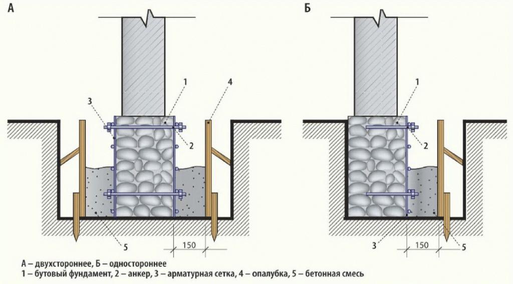 Как отремонтировать фундамент