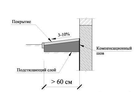 Гидроизоляция горизонтальная фундамента смета