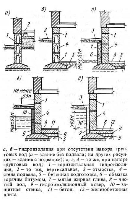 Гидроизоляция полов устройство