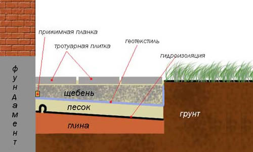 Схема размещения слоев отмостки