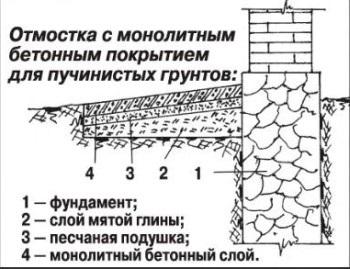 Виды полимерцементная гидроизоляция