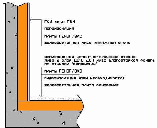 Теплоизоляция показатели материалов