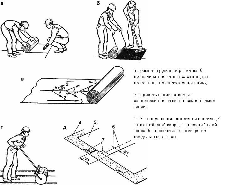В сделать ванной гидроизоляцию