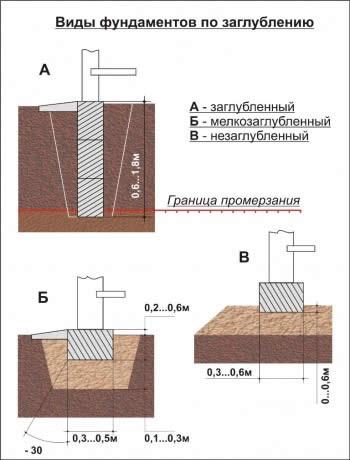Теплоизоляций таблица
