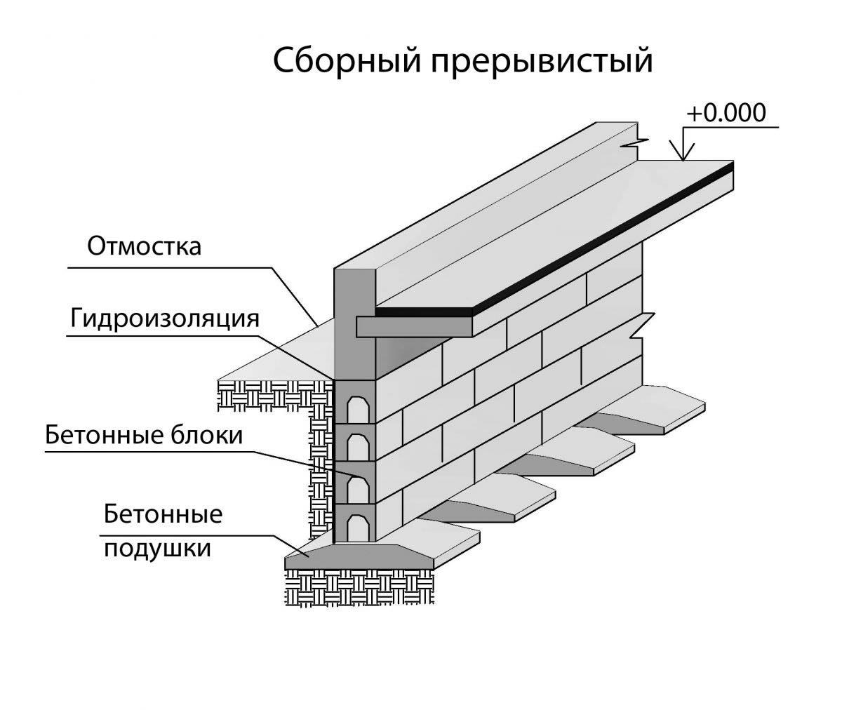 Сборные железобетонные фундаменты устройство колодец железобетонный 1500 мм