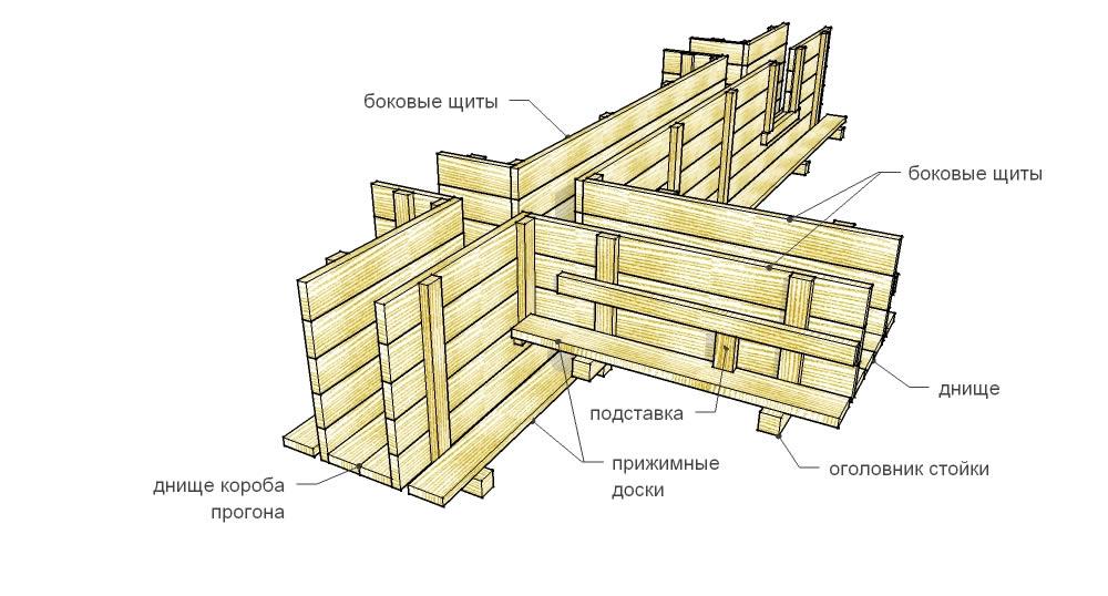 деревянная щитовая опалубка