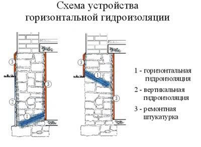 Материалы ремонта мягкой кровли
