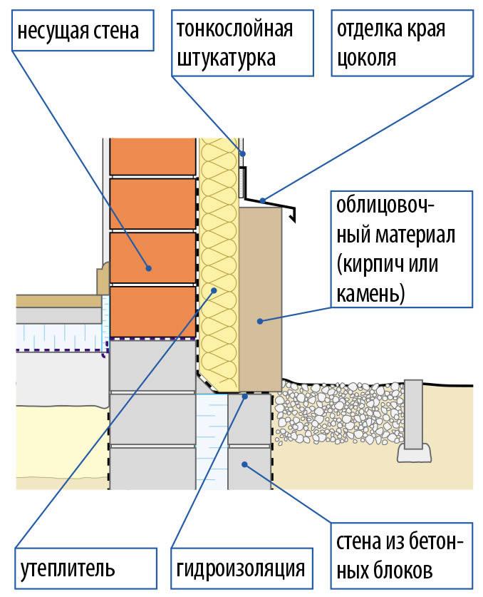 Укрепление стены Как сделать фундамент под стену в полкирпича