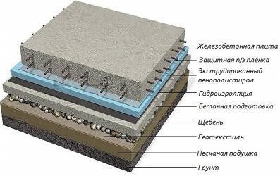 Железобетонные плиты на фундаменте мост жби курган
