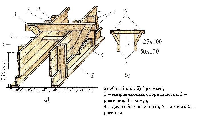 ширина опалубки для фундамента