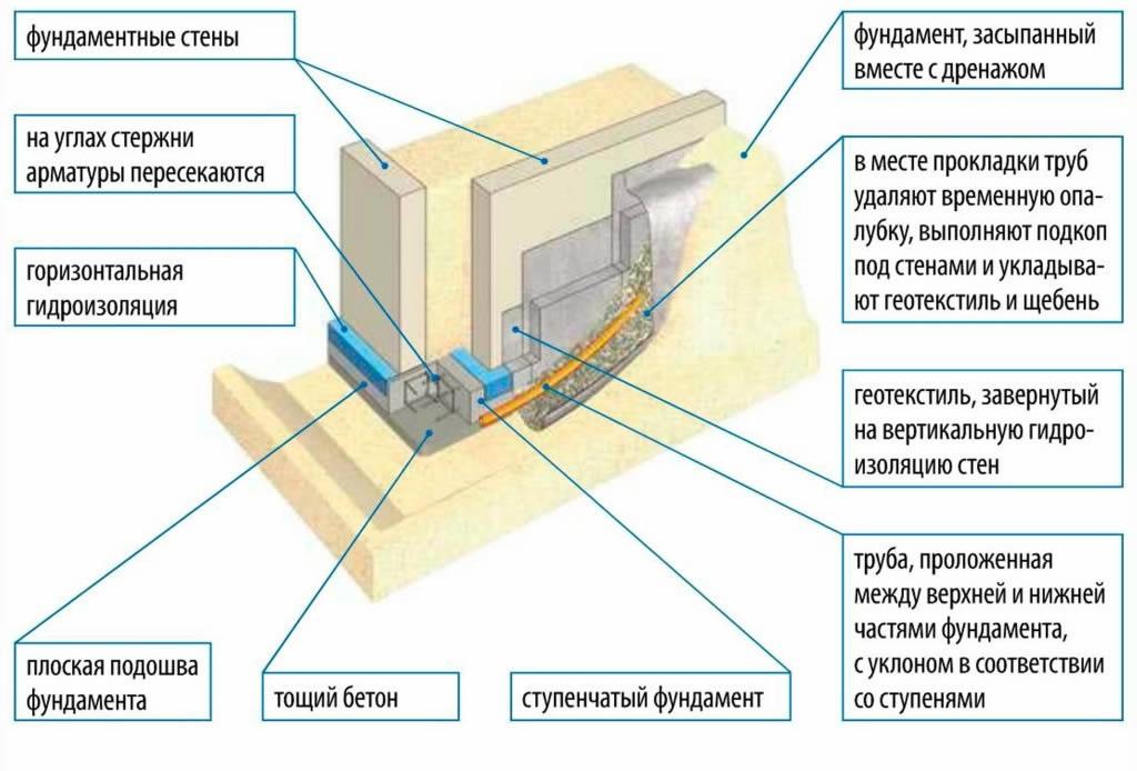 Как сделать фундамент под стену в полкирпича Стены