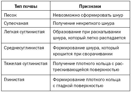 Определение типа почвы с использованием мокрого способа