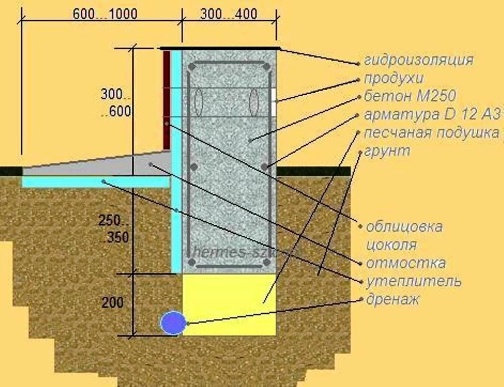 глубина фундамента для двухэтажного дома из газобетона